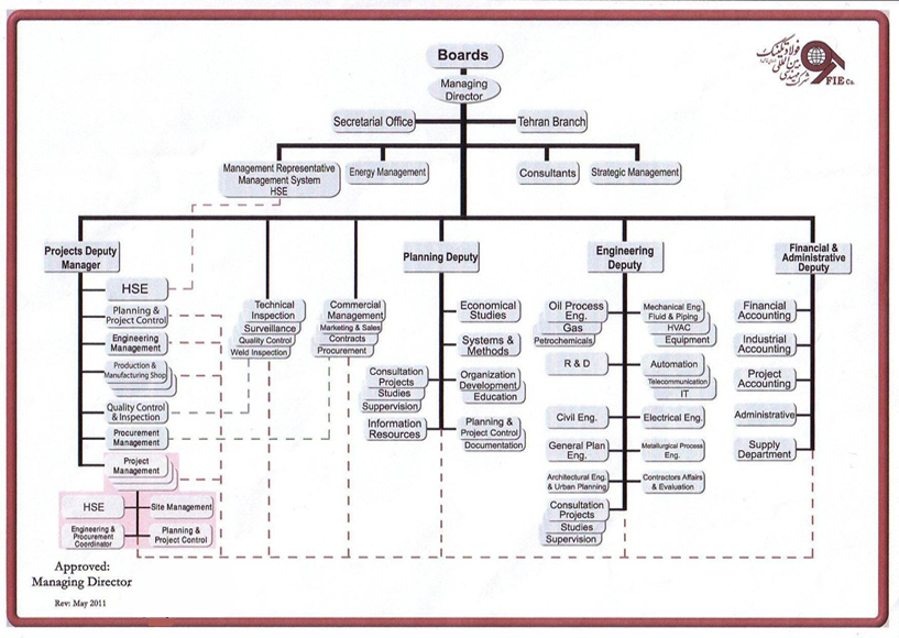 Organization Chart  Fooladtechnic International Engineering Company